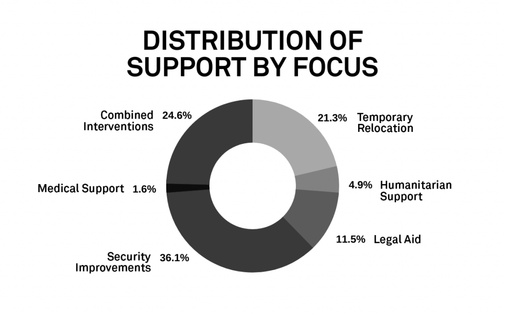 Chart of distribution of support by focus
