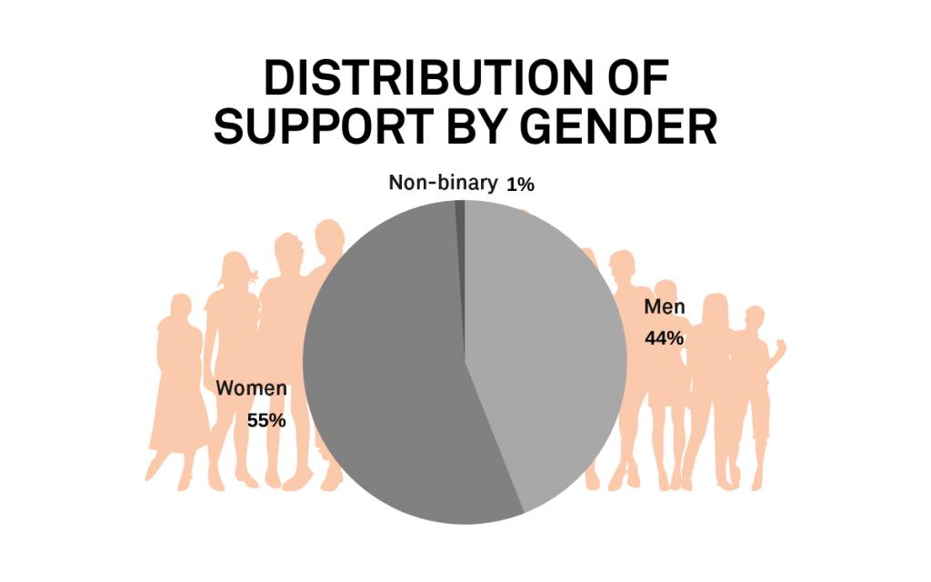Graf över fördelning av akutstöd per kön